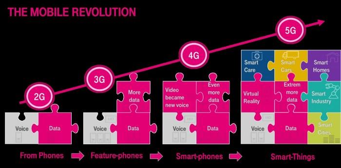 telekom evolutie retele